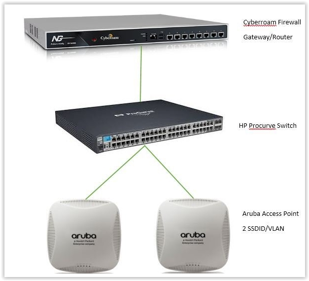 Equipement IT| Rack | routeurs | firewall| access point |Wifi| serveurs| alarme| caméras| vidéoportier| switch| poe | Gateway| ubiquiti| Netgear | zyxel| | hp| ondueur| swisscom| internet